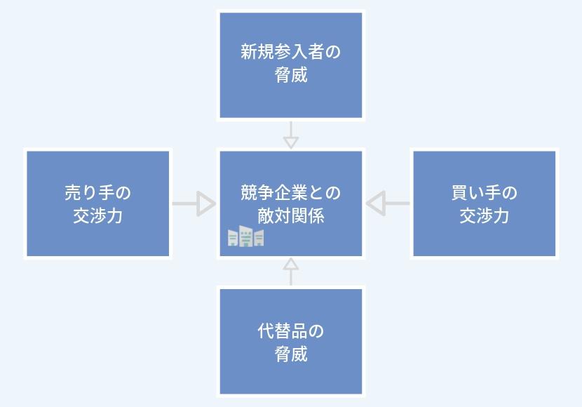 5フォース分析の要素