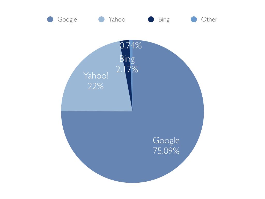 検索エンジン利用率のグラフ